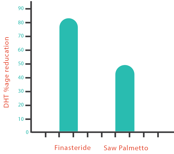 Comparision of Finasteride and palmetto