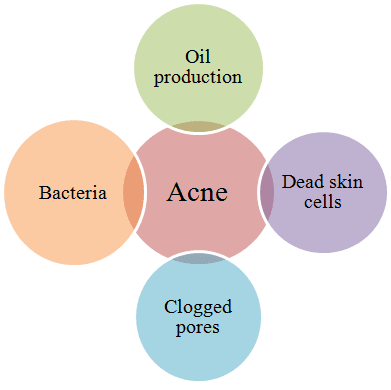 Factor that causes acne